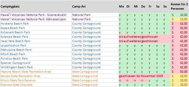 Camping auf Hawaii - Übersicht Big Island Campingplätze